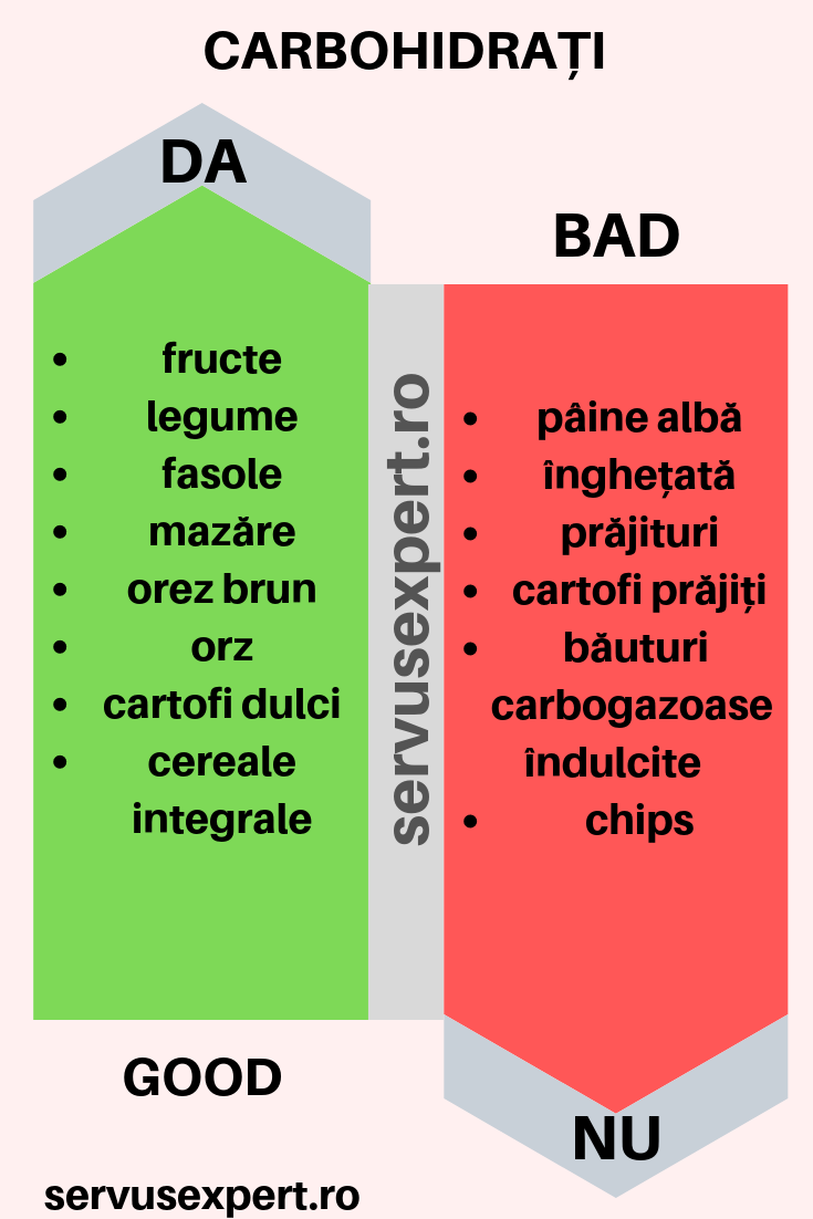 Dieta Optifast 800 de calorii