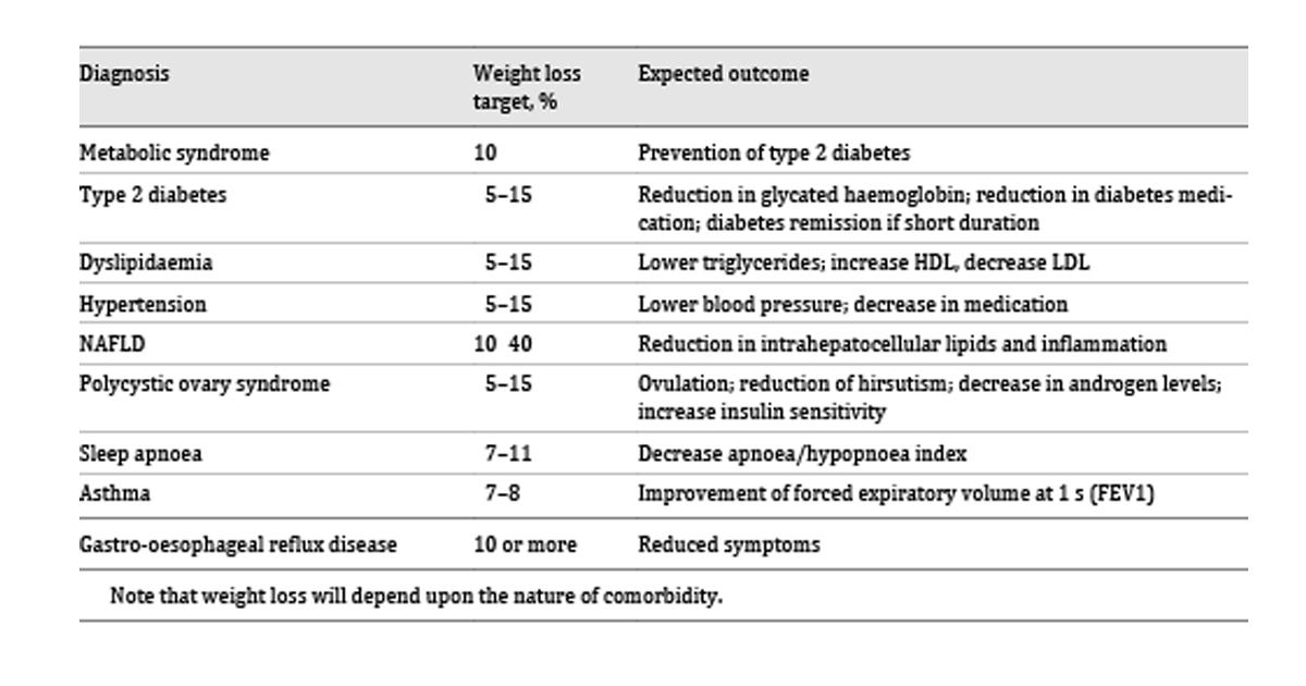 rezultatele pierderii în greutate cu cize)