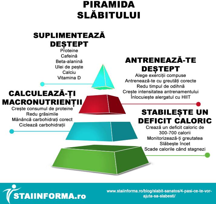 4 strategii sănătoase de slăbit