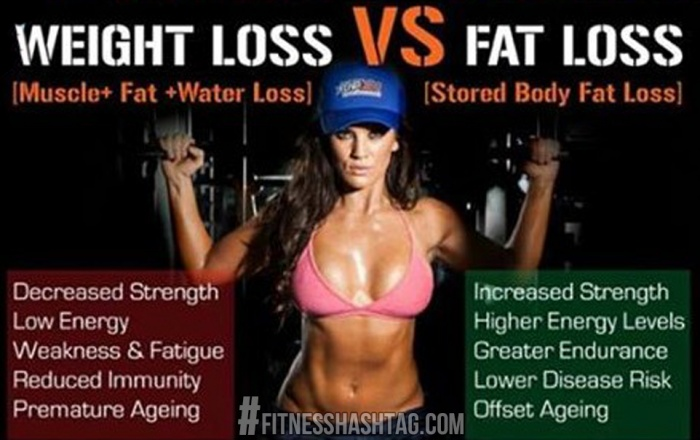 Pierdere în greutate față de diferența de pierdere de grăsime va apărea-c te va ajuta să slăbești
