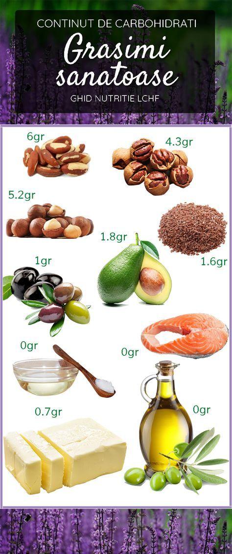 grăsimi de mâncat pentru pierderea în greutate slăbește-te în formă