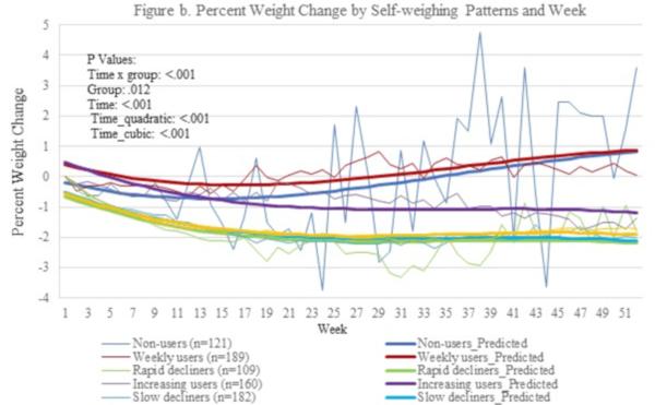 scădere în greutate peste 10 săptămâni
