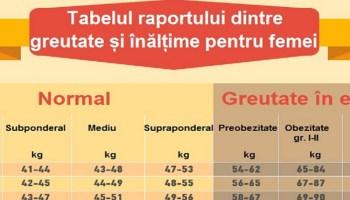 Anunțuri banner cu pierderi în greutate