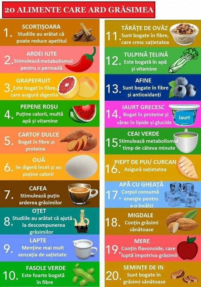 Ce să mănânci pentru a maximiza pierderea în greutate