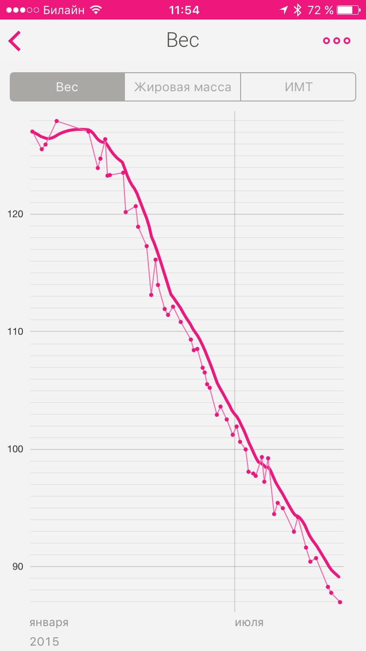 pierdeți în greutate așa cum trebuie