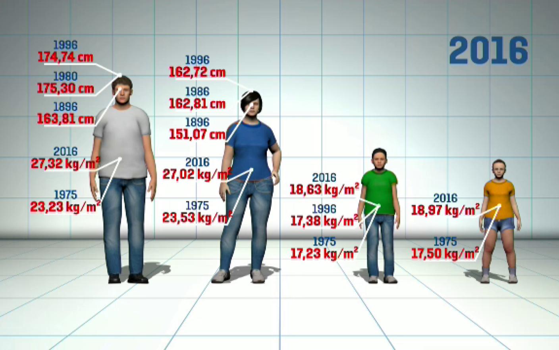 pierdere în greutate camp tineri adulți