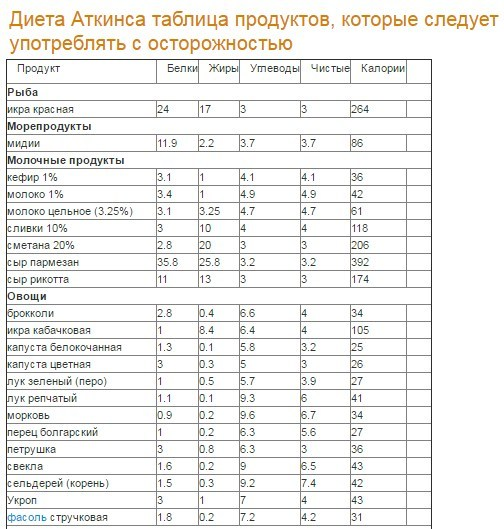 fazele ideale de pierdere în greutate)