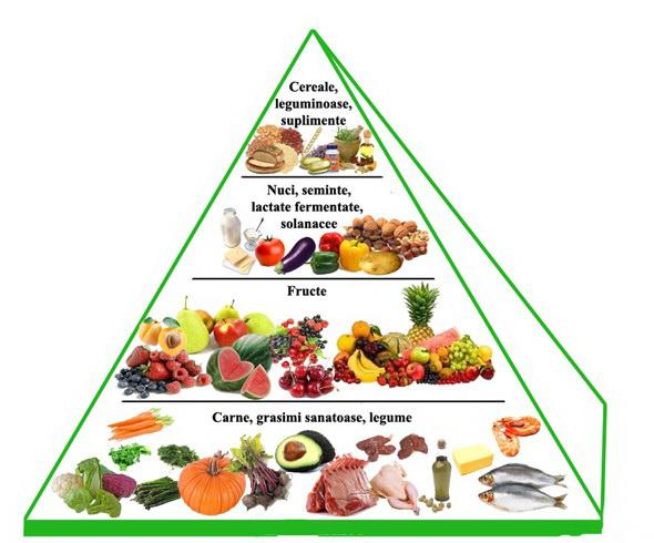 indicele glicemic scăzut pentru pierderea în greutate