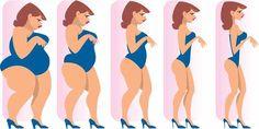 menstrual te face să slăbești