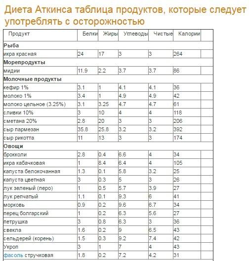 pierdeți în greutate în limba rusă