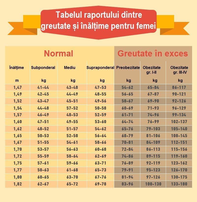 170 cm și 45 kg obezitate/normală/anorexie?