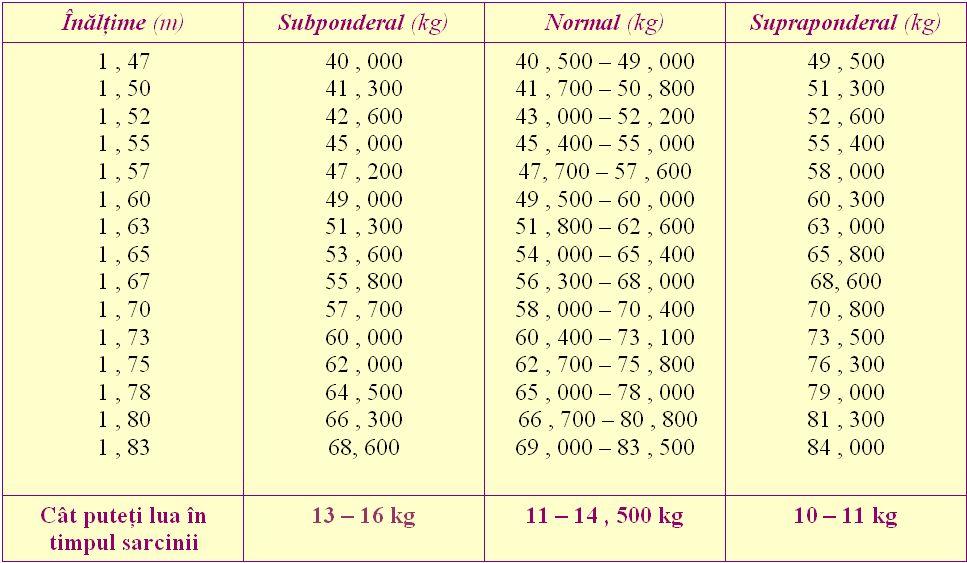 Pierdere în greutate de 66 de kilograme