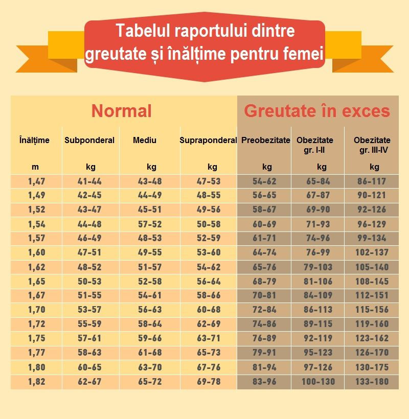 pierderea în greutate hgtc)