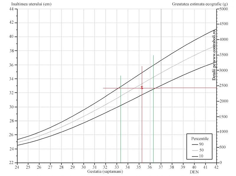 graficul de pierdere în greutate pentru a imprima