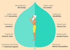 Kundalini pentru pierderea în greutate. Yoga pentru pierderea in greutate