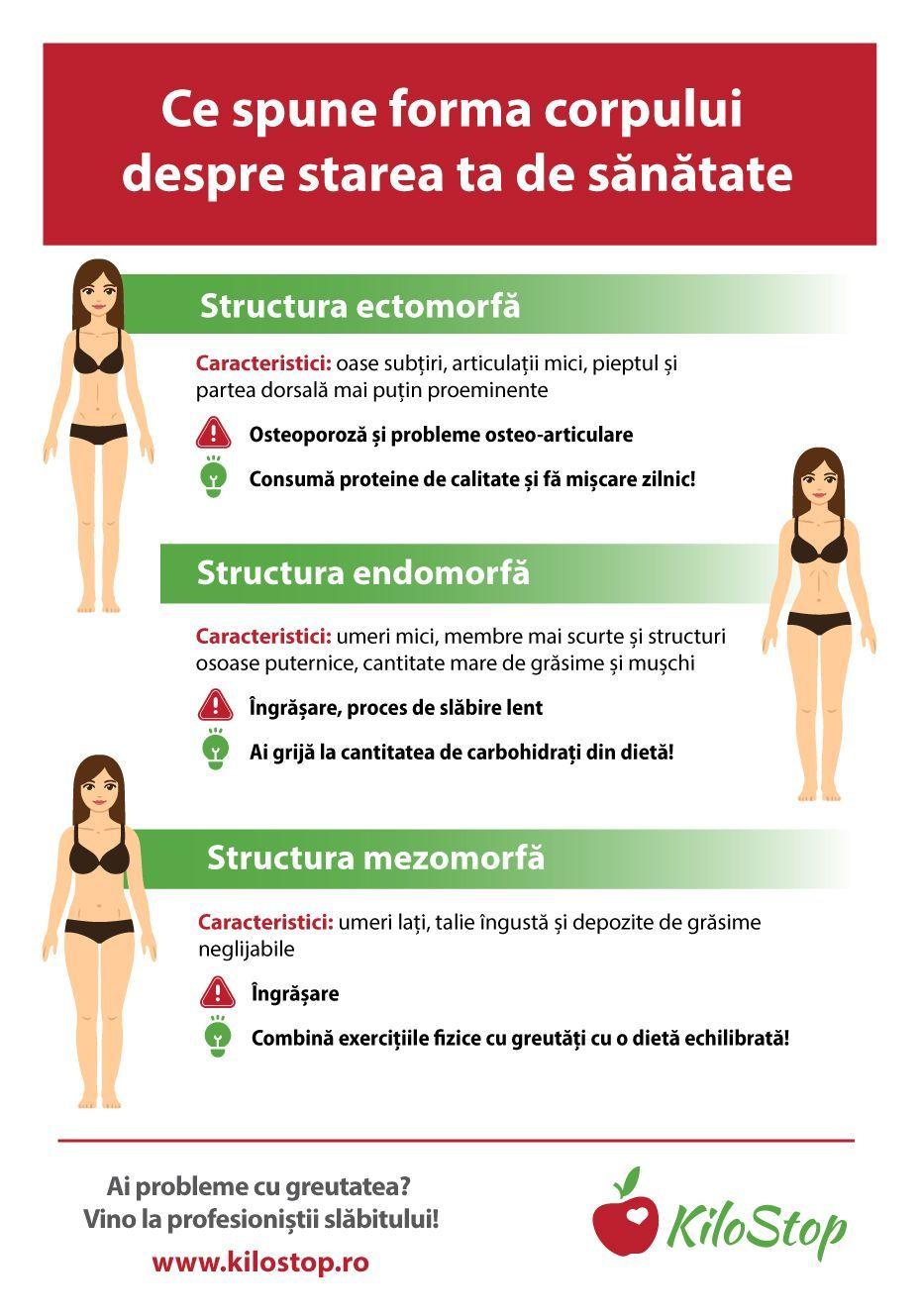 cum să pierdeți greutatea în corpul nostru)
