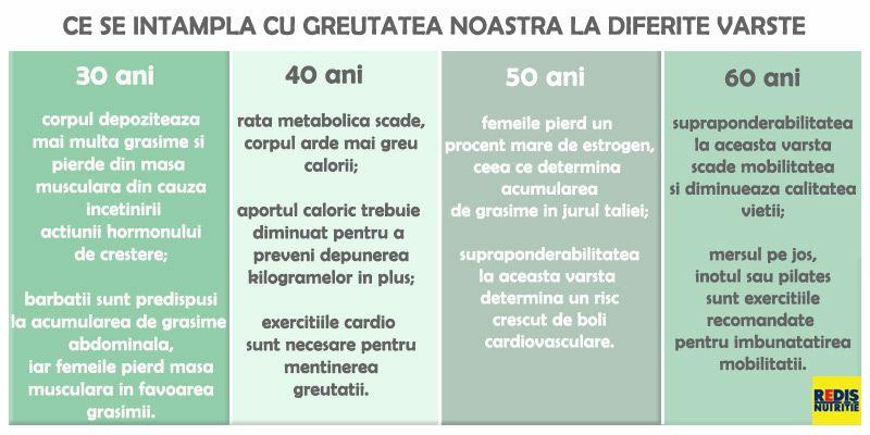 Rata metabolică de pierdere în greutate