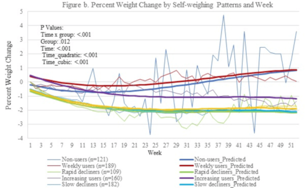 Cât de eficient este sportul pentru scăderea în greutate la femei?