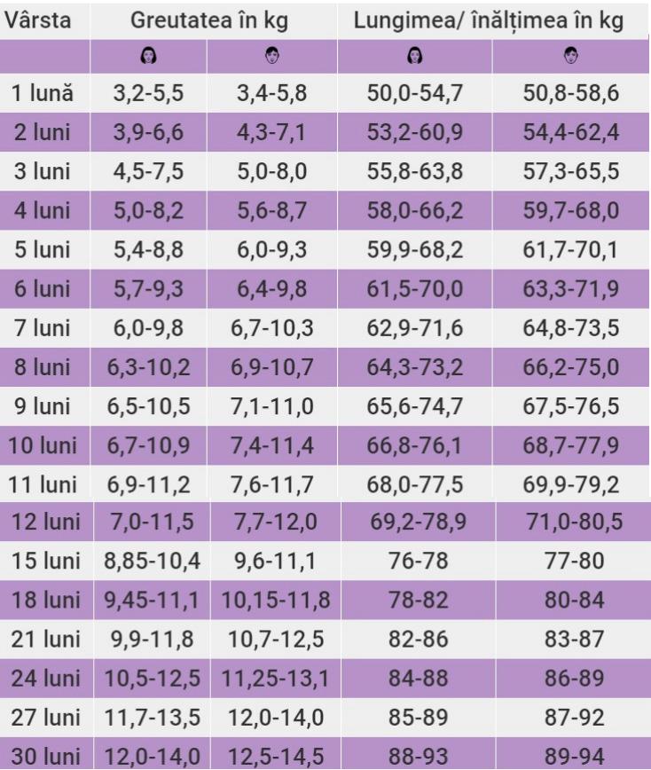 ghrelin și studiul pierderii în greutate