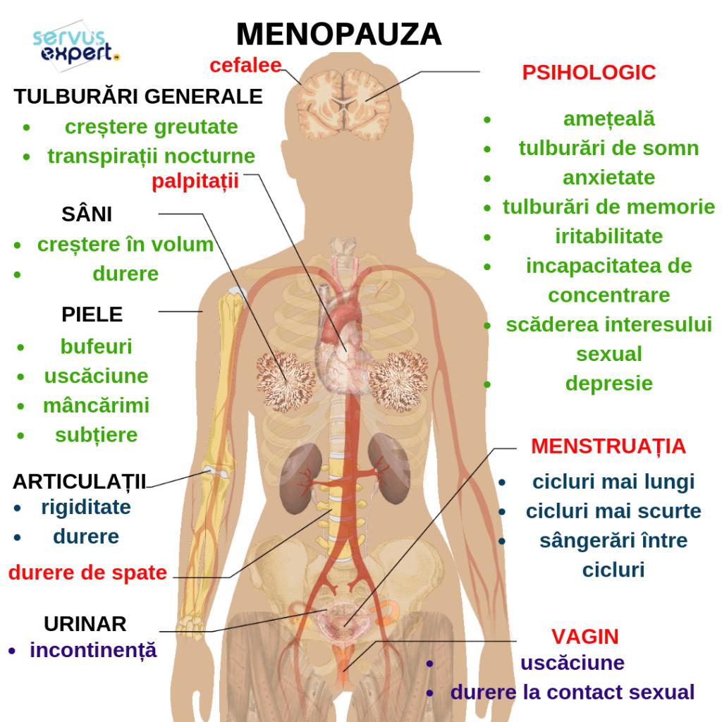 simptomele menopauzei și pierderea în greutate pierdere în greutate pic med