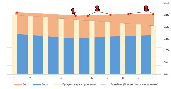 pierderea în greutate și întârzierea perioadei)
