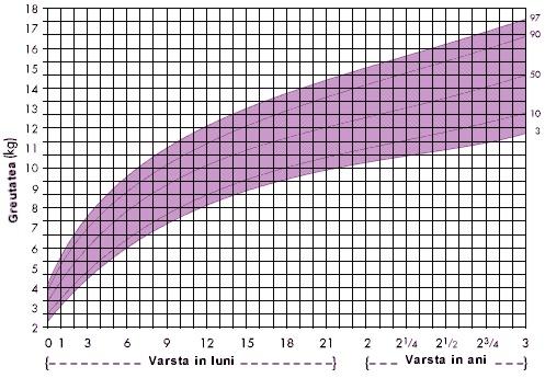 3 lb echivalent de pierdere în greutate