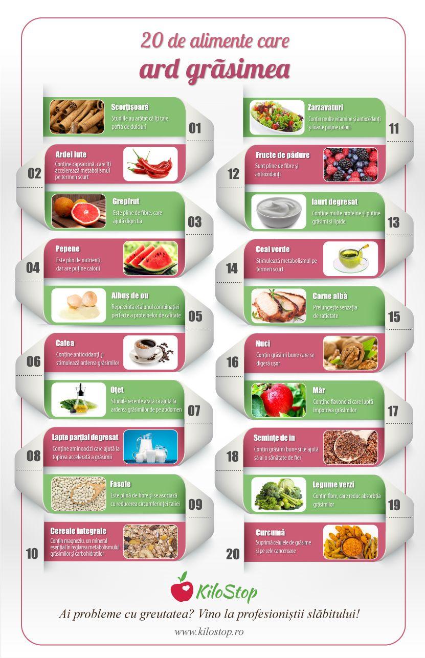 fructele de padure te ajuta sa slabesti pierdere de grăsime blitz