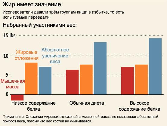 Secretele pierderii în greutate Ksenia Borodina