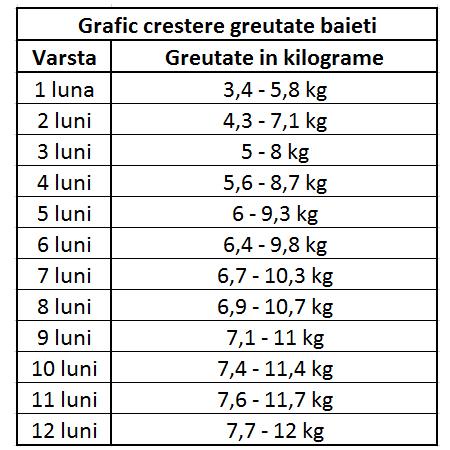 scădere în greutate pe lună kg