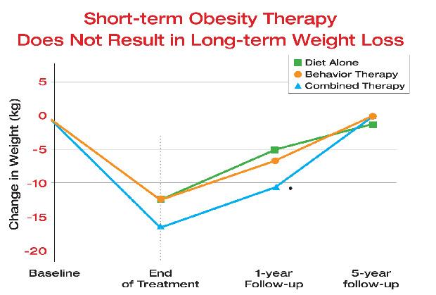 Vector scară de pierdere în greutate sinucide pierderea de grăsime